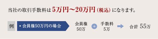 取引手数料は会員権価格の2%です。但し250万円以下は5万円(税込)になります。